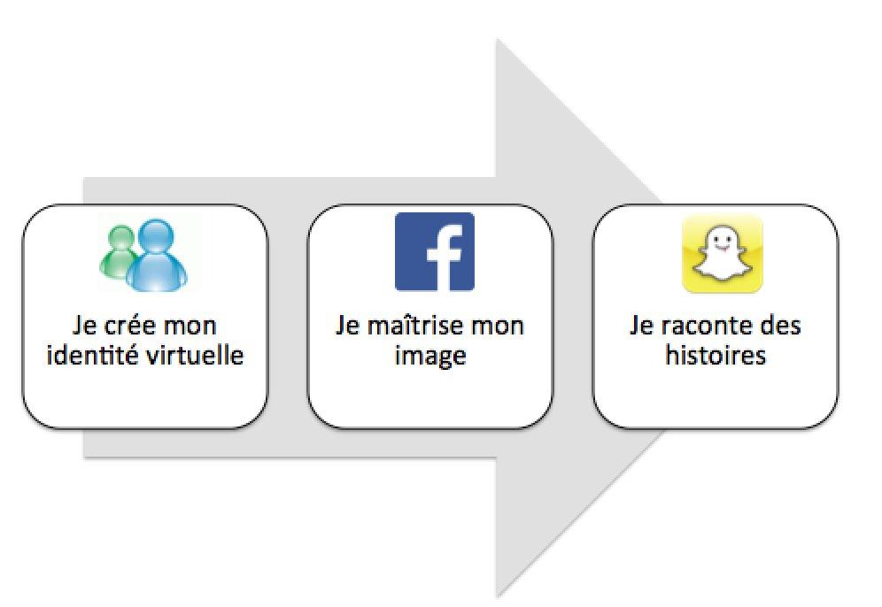 Qui sont les parents de SnapChat ?