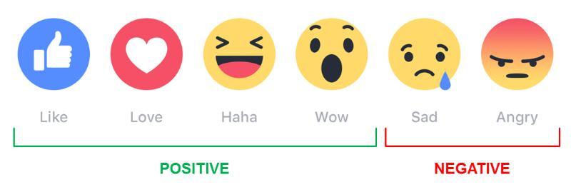 Facebook lance ses boutons de réactions, et après ?