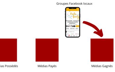 L'intérêt des Groupes Facebook Locaux
