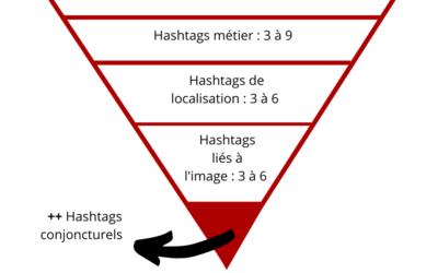 Comment choisir vos hashtags sur Instagram ?